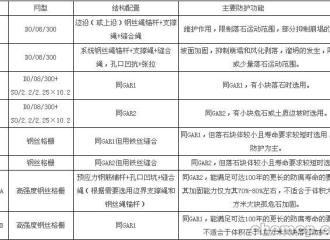 新闻:皮山钢性防护网厂家策勒资讯